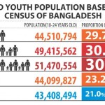 Making the best out of Youth in Bangladesh