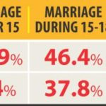 New research finds child marriage rate is declining!