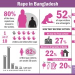 Girls under 20 most vulnerable to rape in Bangladesh