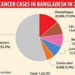 More than 1.5 million Cancer Patients in Bangladesh