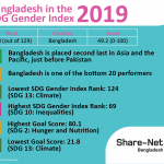 Bangladesh in the SDG Gender Index 2019