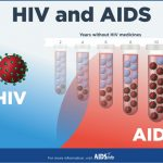 Implementing HIV/AIDS Education: Impact of Teacher's Training on HIV/AIDS Education in Bangladesh