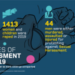 Sexual Harassment and Rape in 2019