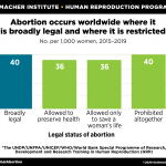 Unintended pregnancy and abortion by income, region, and the legal status of abortion: estimates from a comprehensive model for 1990-2019