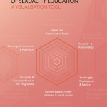 Visualisation tool: To assess 'Comprehensiveness of Sexuality Education'